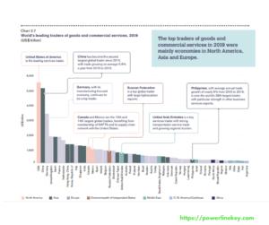 Global business report by powerlinekey